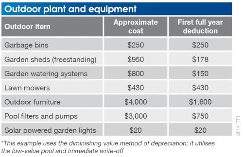 equipment depreciation
